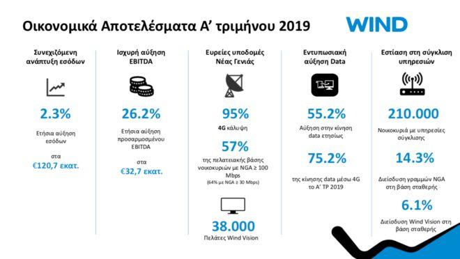 Wind: Θετική πορεία στο Α' τρίμηνο του 2019