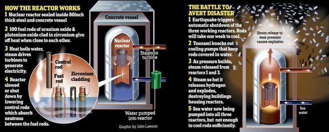 Ιαπωνία: Παγκόσμια απειλή οι αντιδραστήρες της Φουκουσίμα