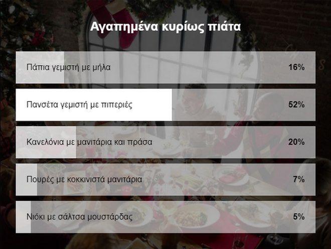 Το αγαπημένο Χριστουγεννιάτικο φαγητό των Ελλήνων - Μπείτε και ψηφίστε για τον 2ο γύρο