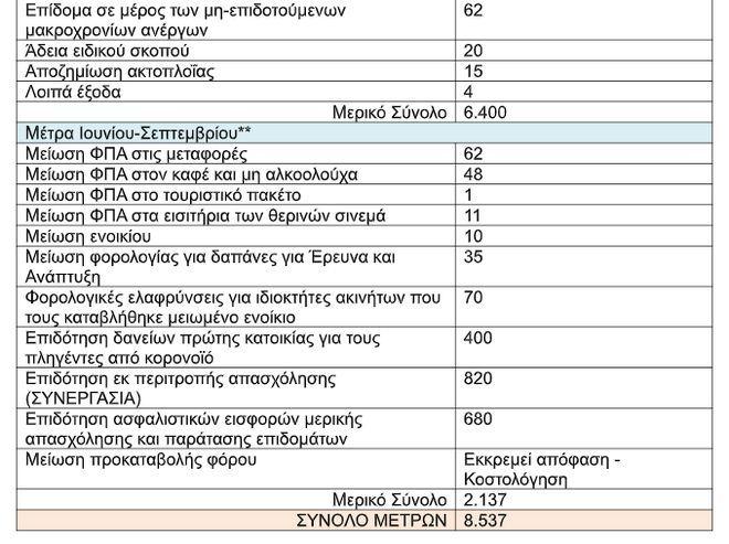 ΣΥΡΙΖΑ: Τα 24 δισ. ευρώ στήριξης υπάρχουν μόνο στα όνειρα του κ. Μητσοτάκη