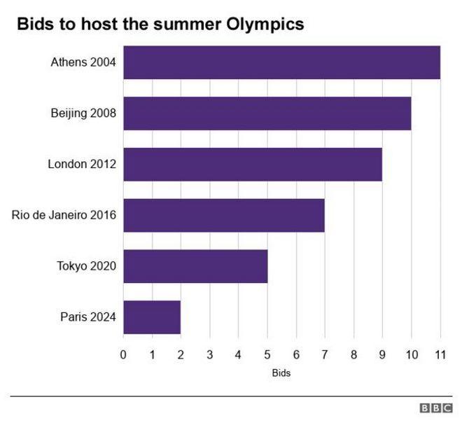 'Ολο και λιγότεροι διεκδικητές για τους Ολυμπιακούς Αγώνες