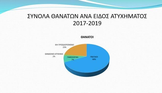 Πνιγμοί στις ελληνικές παραλίες: Απέραντο γαλάζιο, απέραντος προβληματισμός