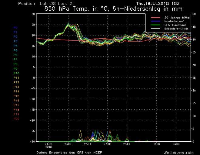 Το θερμόμετρο τραβά την ανηφόρα - Θα ξεπεράσουμε τους 40 βαθμούς;