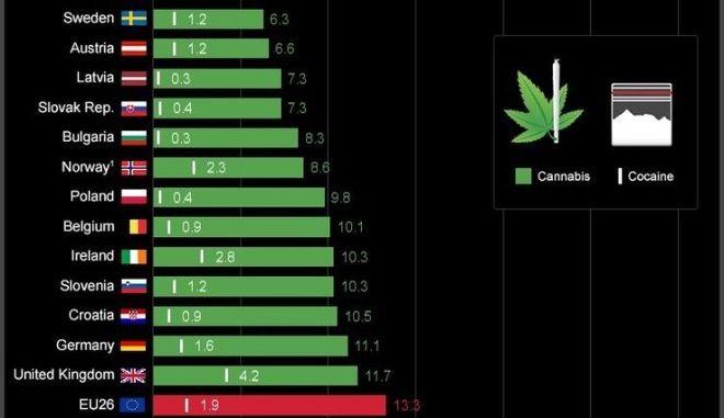 Η χρήση κάνναβης, ηρωίνης και κοκαΐνης στην Ευρώπη. Η θέση (έκπληξη) της Ελλάδας drugs greece in