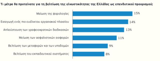 Έρευνα EY: Τι θέλουν οι ξένοι επενδυτές για επιστρέψουν στην Ελλάδα