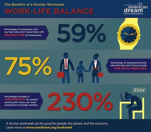 Γιατί είναι πιο παραγωγικό να δουλεύεις εξάωρο