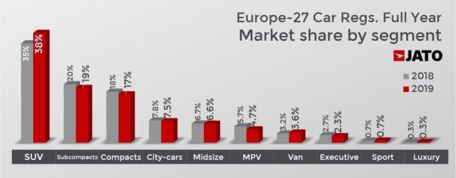 Η Ευρώπη αύξησε τις πωλήσεις αυτοκινήτων – Τι έγινε ανά χώρα και εταιρεία το 2019