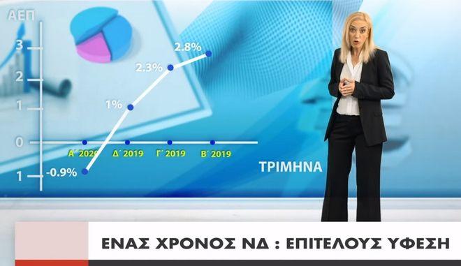 """Νέο σποτ του ΣΥΡΙΖΑ: """"Ένας χρόνος ΝΔ, όλα ανάποδα"""""""