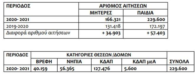 ΕΕΤΑΑ: Στις 20 Αυγούστου τα οριστικά αποτελέσματα για τους παιδικούς σταθμούς ΕΣΠΑ