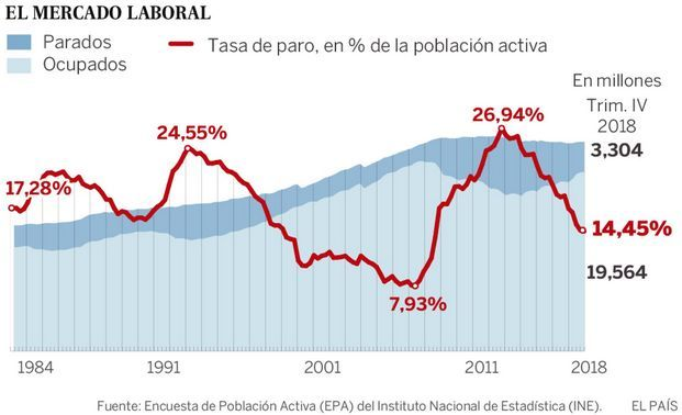 To γράφημα της El Pais
