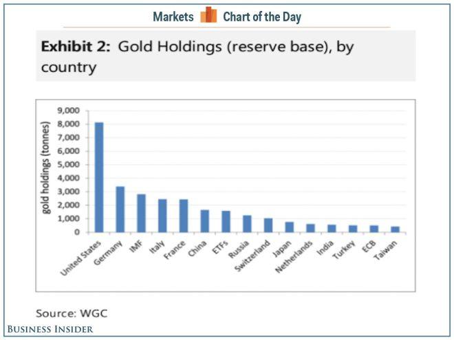 Αυτές οι χώρες 'κάθονται' σε βουνά από χρυσάφι