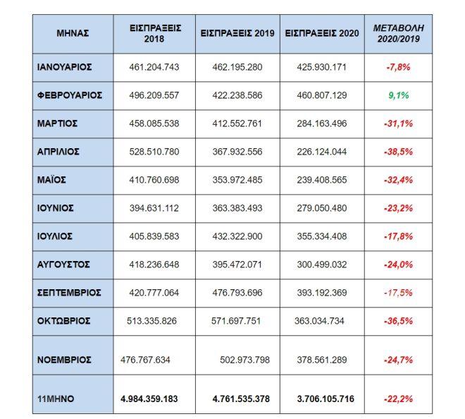 Πόσοι Έλληνες χρωστούν στην εφορία
