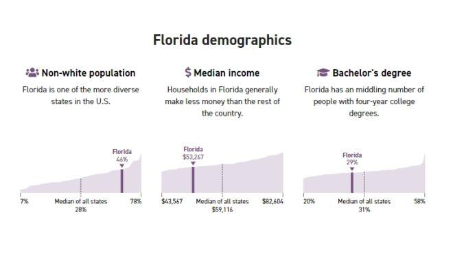 Αμερικανικές εκλογές: H Φλόριντα ψήφισε Τραμπ αλλά αύξησε και το κατώτατο ωρομίσθιο