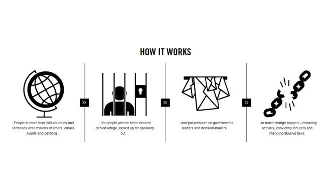 Διώξεις, παράνομες φυλακίσεις και στρατοδικεία για όσους αγωνίζονται για τα ανθρώπινα δικαιώματα