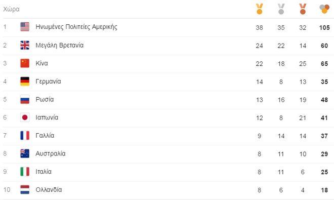 Ρίο 2016: 3 χρυσά, 1 αργυρό, 2 χάλκινα. Οι Έλληνες αθλητές διαψεύδουν την Goldman Sachs