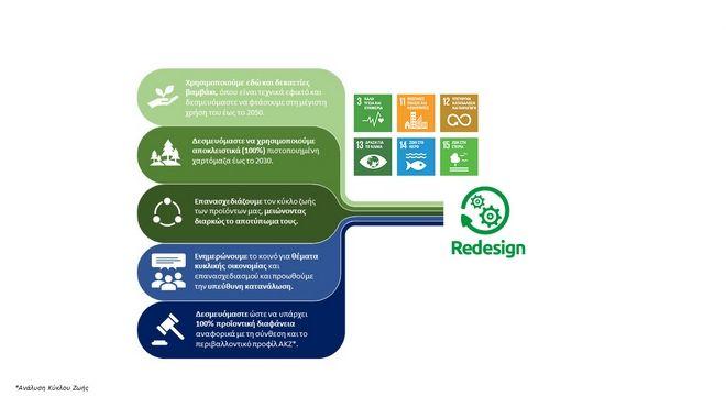 MEΓΑ: Πρόγραμμα Act Green: Παίρνουμε το μέλλον προσωπικά