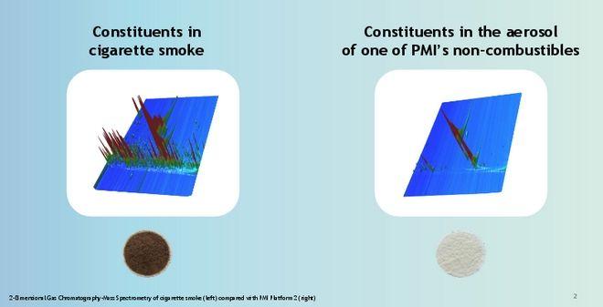 Ξεχάστε αυτά που γνωρίζατε για το κάπνισμα