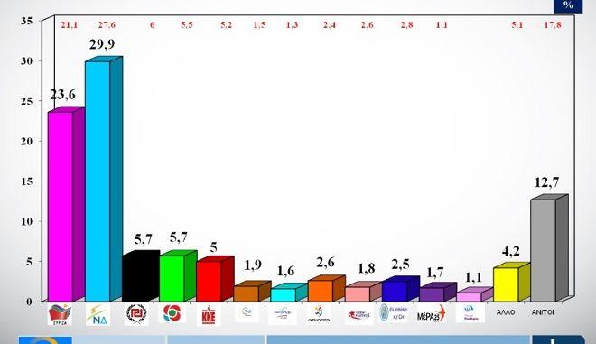 Εκλογές 2019: Στο 6,3% η διαφορά ΝΔ - ΣΥΡΙΖΑ σε δημοσκόπηση της ALCO