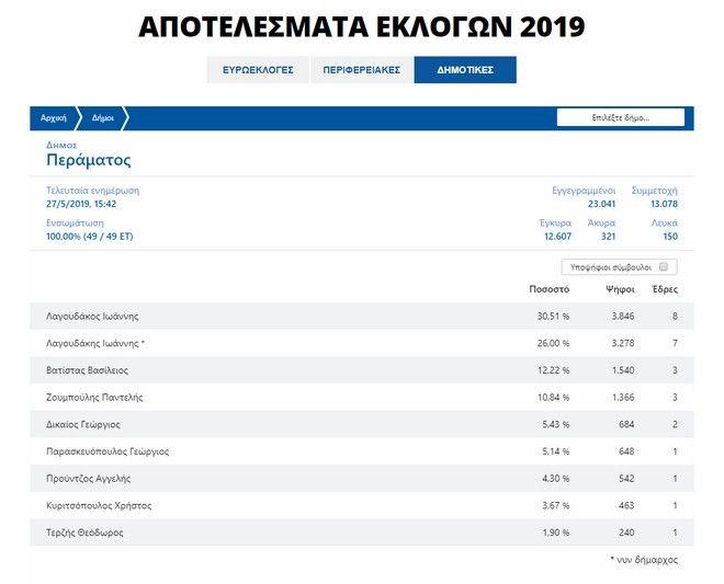 Δημοτικές εκλογές 2019 - Πέραμα: Λαγουδάκος vs Λαγουδάκης στον Β΄ γύρο