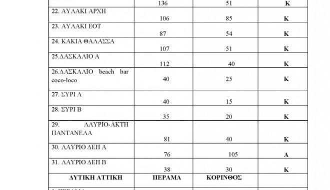 Ακατάλληλες παραλίες της Αττικής: Πού να μην κολυμπήσετε (λίστες) 9