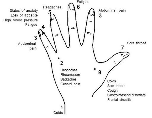 Κάθε δάχτυλο κι ένας πόνος. Πού πρέπει να κάνεις μασάζ για να σου φύγει ο πονοκέφαλος