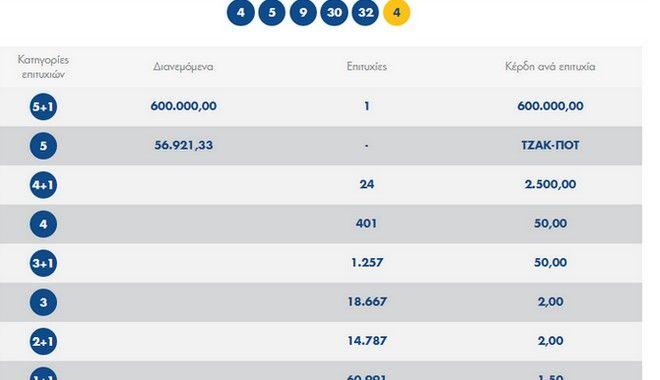 Τζόκερ: Ένας τυχερός κέρδισε 600.000 ευρώ
