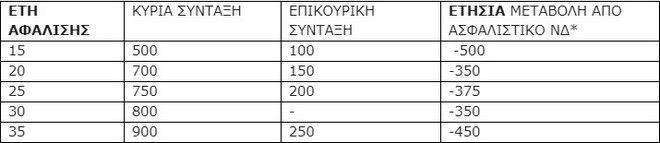 Πηγές ΣΥΡΙΖΑ: Έρχονται αυξήσεις στις εισφορές και μείωση εισοδήματος για 9 στους 10 ασφαλισμένους και συνταξιούχους