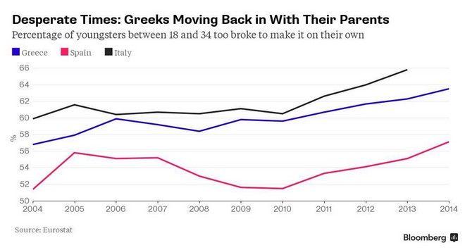Έξι στους 10 Έλληνες ως 34 ετών μένουν στο πατρικό τους