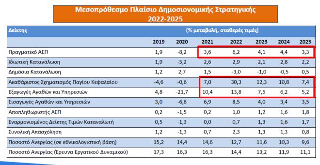 Η οικονομία μέχρι το 2025: Τα ρίσκα, οι μειώσεις φόρων και οι προβλέψεις για την ανάπτυξη