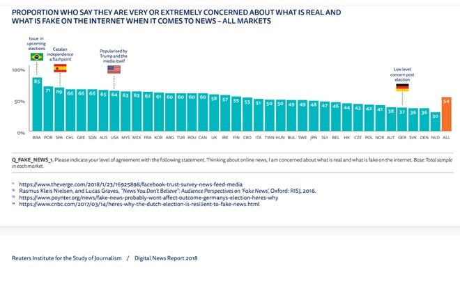 Ποσοστό όσων ανησυχούν για τα fake news στο Ίντερνετ