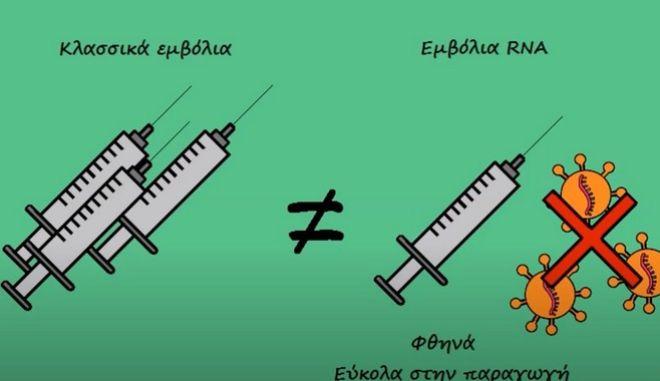 Τι είναι τελικά τα mRNA εμβόλια - Το βίντεο που δίνει τις απαντήσεις