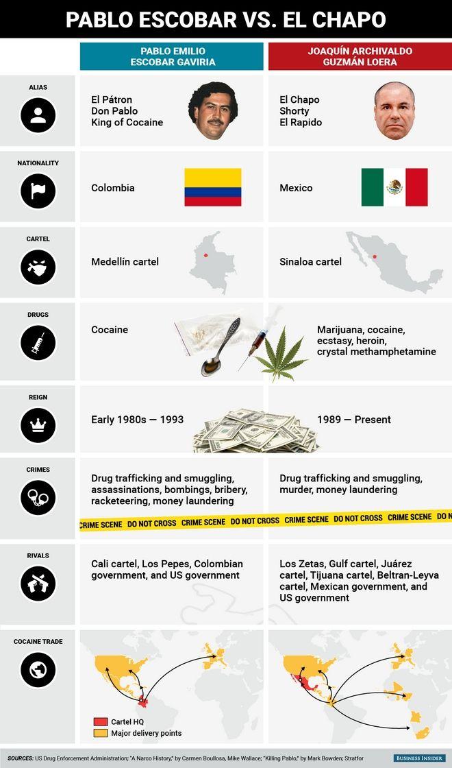 Πάμπλο Εσκομπάρ VS Ελ Τσάπο. Οι ομοιότητες και οι διαφορές των βαρόνων των ναρκωτικών