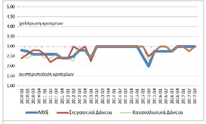 Τράπεζας της Ελλάδος: Αύξηση της ζήτησης καταναλωτικών δανείων προς το τέλος του έτους