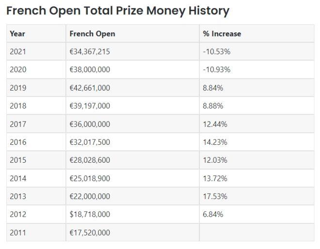 Στέφανος Τσιτσιπάς: Εκτόξευση στην καριέρα του - Πόσα θα βγάλει αν κερδίσει το Roland Garros