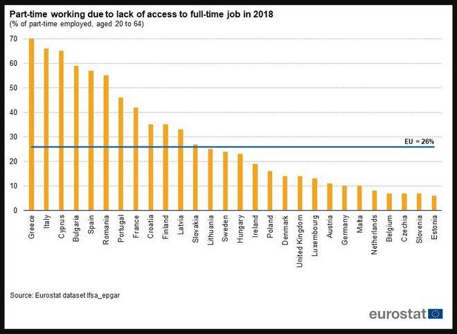 Τα ποσοστά των χωρών που εργάζονται σε μερική απασχόληση