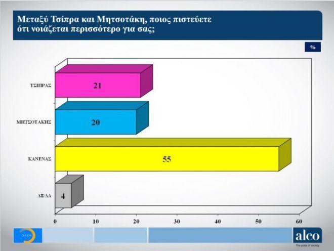 Δημοσκόπηση: Προβάδισμα Ν.Δ. με 6,2% - Πρώτος πρωθυπουργός ο