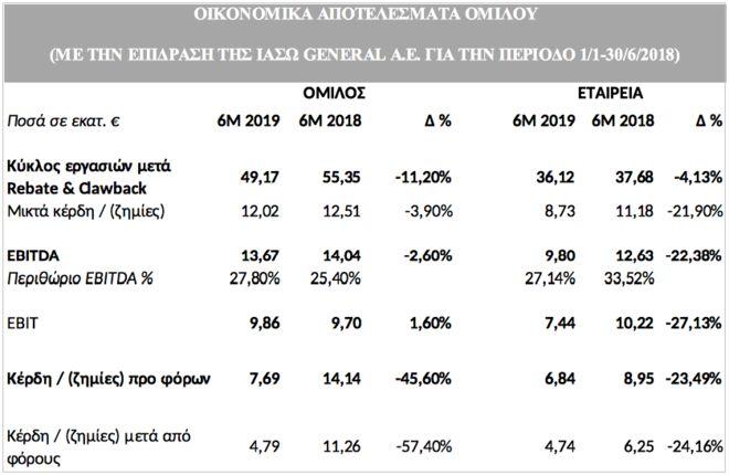 Όμιλος ΙΑΣΩ: Αύξηση κερδών 30% στο εξάμηνο του 2019