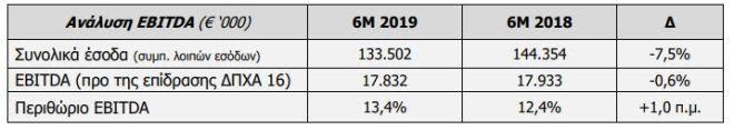 Forthnet: Στα 17,8 τα EBITDA Α' εξαμήνου 2019