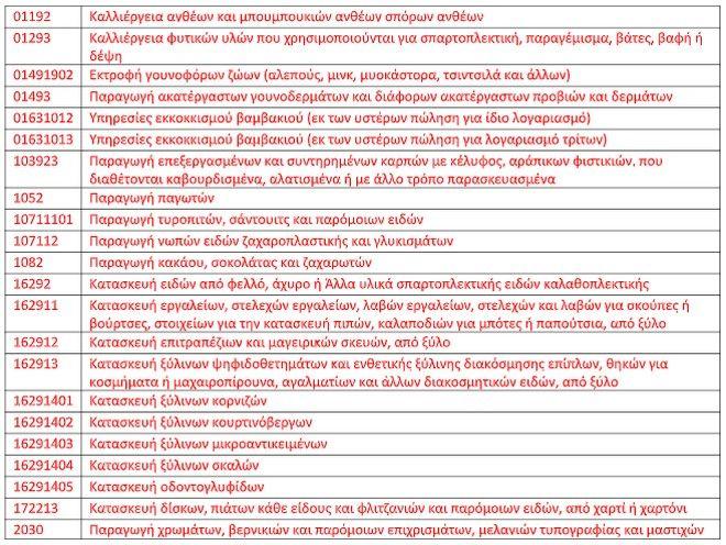 Άλλες 91 κατηγορίες επιχειρήσεων στα μέτρα στήριξης