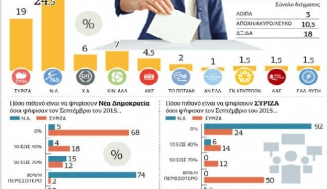 Δημοσκόπηση: Στο 5,5% η διαφορά ΣΥΡΙΖΑ-ΝΔ