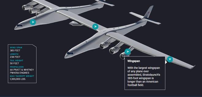 Το μεγαλύτερο αεροπλάνο του κόσμου ετοιμάζεται να απογειωθεί