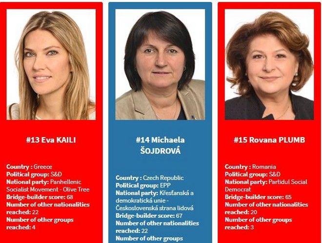 Εύα Καϊλή: Στους 20 Ευρωβουλευτές με τη μεγαλύτερη επιρροή - Τι δηλώνει στο News 24/7