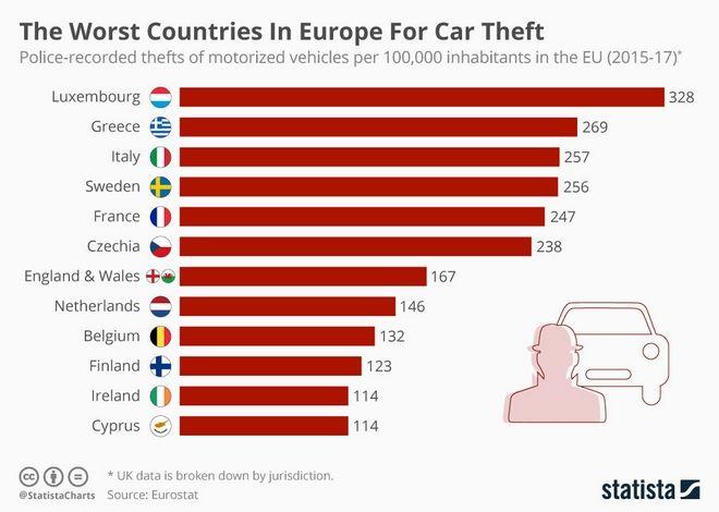 Οι χώρες της Ευρώπης με τις περισσότερες κλοπές αυτοκινήτων - Η θέση της Ελλάδας