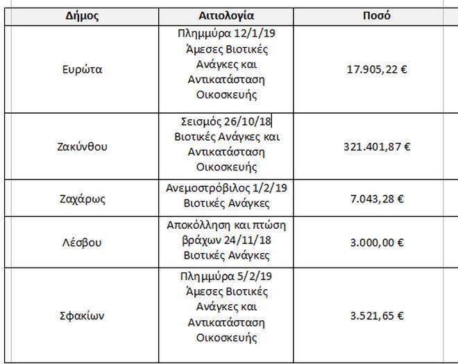 ΥΠΕΣ: Επιχορηγήσεις 350.000 ευρώ για την ενίσχυση των πληγέντων από φυσικές καταστροφές