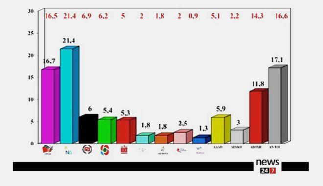 Δημοσκόπηση ΑLCO για το News 24/7: Στο 4,7% η διαφορά ΝΔ - ΣΥΡΙΖΑ