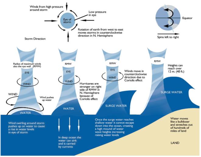 Σχήμα 3.Πώς δημιουργούνται οι μετεωρολογικές παλίρροιες