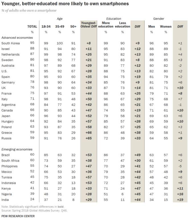 Πόσοι (και ποιοι) έχουν smartphone στην Ελλάδα - Πόσοι δεν έχουν καν κινητό