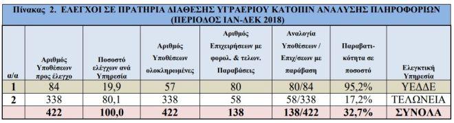 Νοθεία και φορολογικές παραβάσεις: Έλεγχοι της ΑΑΔΕ - Παρανομίες σε 1 στα 3 πρατήρια καυσίμων