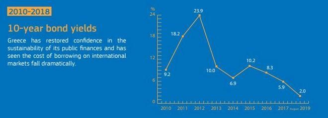 Δέκα χρόνια μνημόνια: Από την χρεοκοπία του κράτους στην