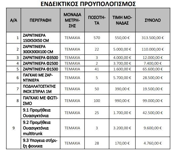 Μεγάλος Περίπατος: Μπήκαν οι ζαρντινιέρες των 550 ευρώ στην Πανεπιστημίου
